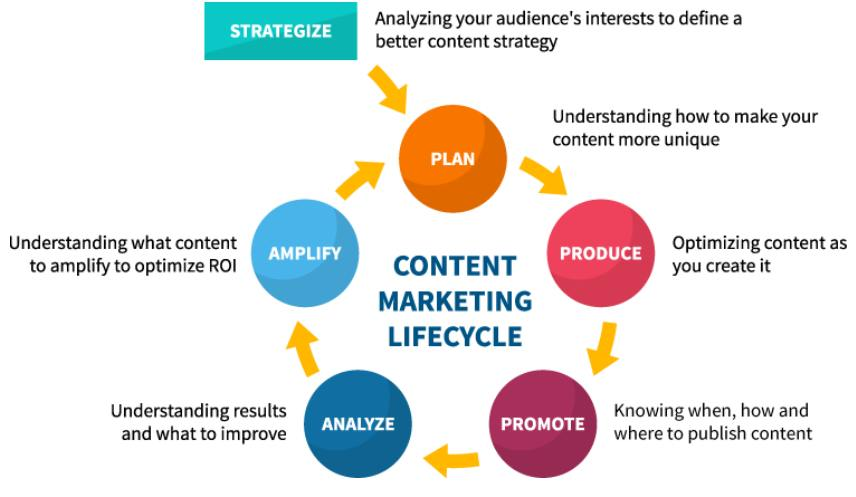 7 Content Marketing Strategies to achieve the goals in 2020 2