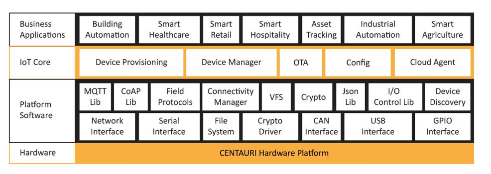 Key challenges in selecting the right IoT cloud solution for OEM 2