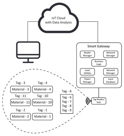 Creating Efficient and Cost-effective IoT Based Asset Tracking Solution 1