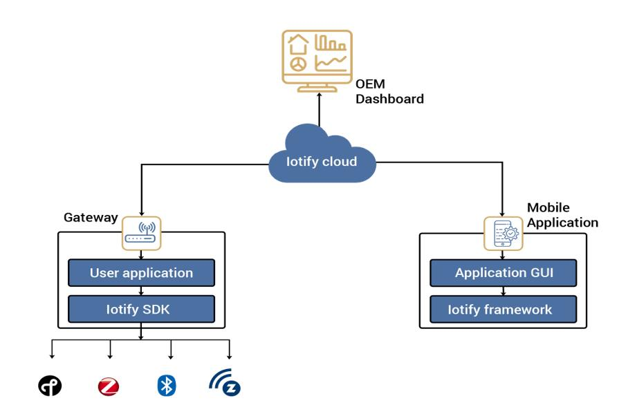 Key challenges in selecting the right IoT cloud solution for OEM 1