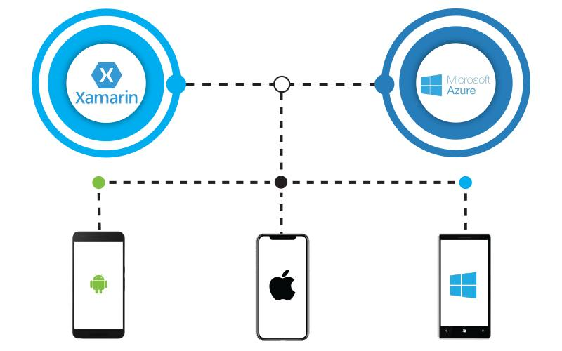Build smart connected apps using Azure and Xamarin 1