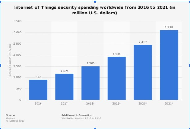 The Internet of Things — An Insight into the Cybersecurity Concerns 1