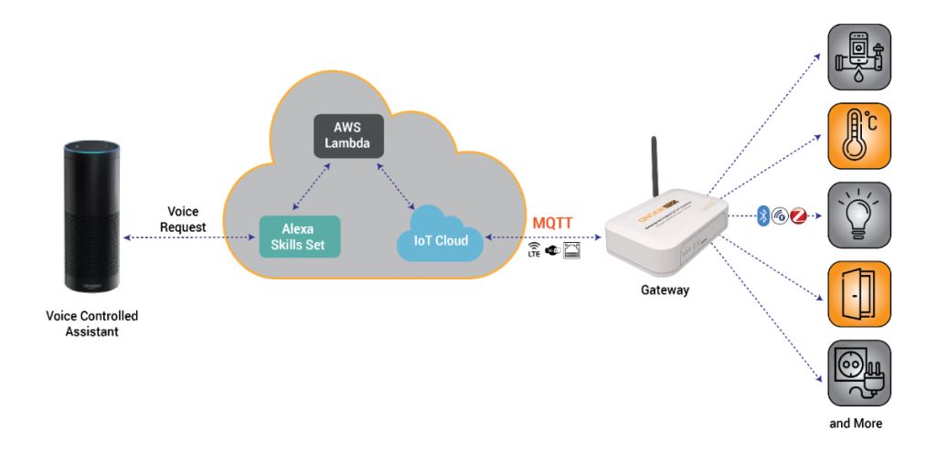 Integrate Amazon Alexa with your IoT solution