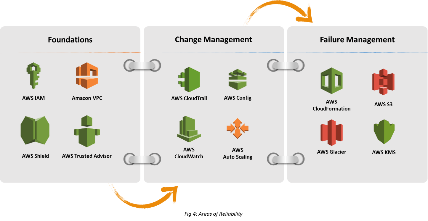 Pillars of AWS Well-Architected Framework 1