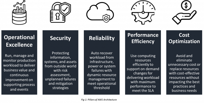 volansys-AWS Well-Architected Framework