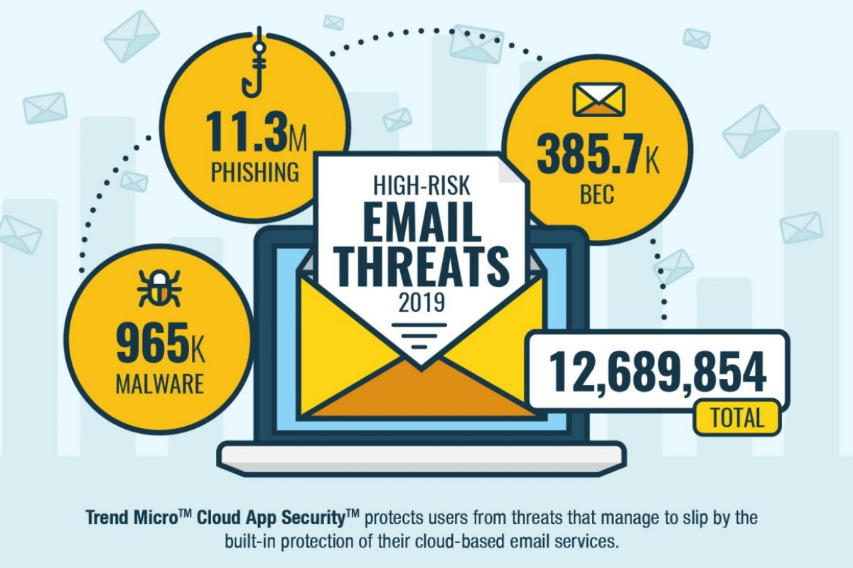 13 Million High-Risk Email Threats in 2019