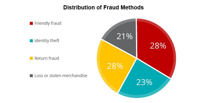 Fraud Prevention with ML in eCommerce - Main Treats and the Ways to Do It 1