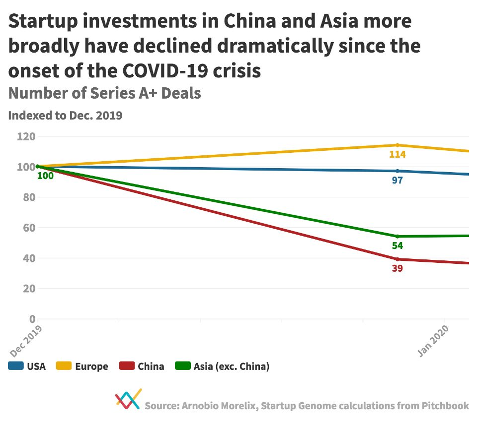 Impact of COVID-19 on Startups Funding 1