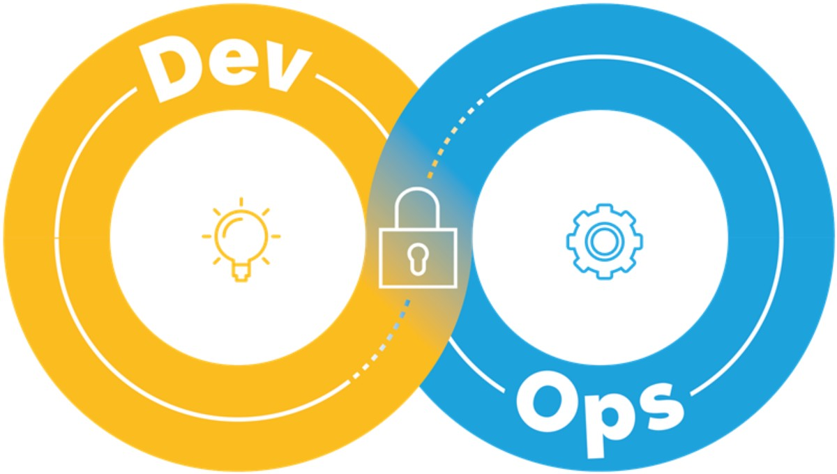 Why Tech Firm Needs DevSecOps In Its Cybersecurity Strategy 10