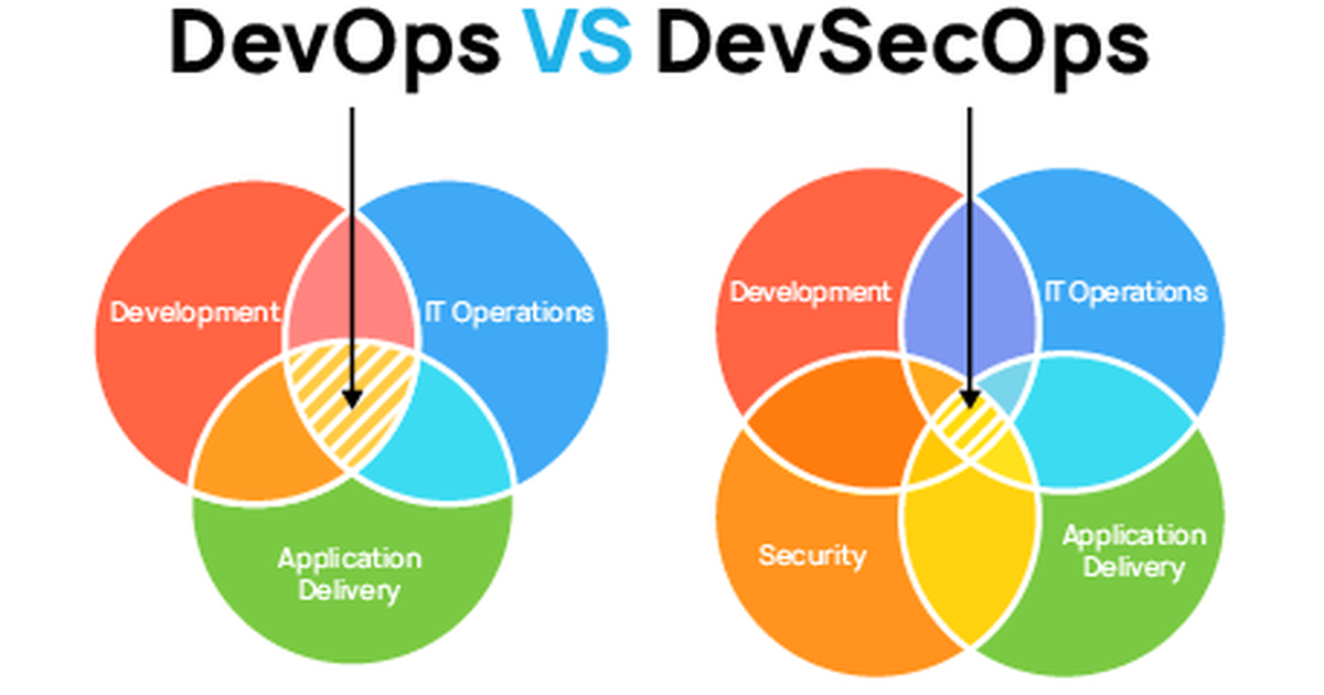 Why Tech Firm Needs DevSecOps In Its Cybersecurity Strategy 1