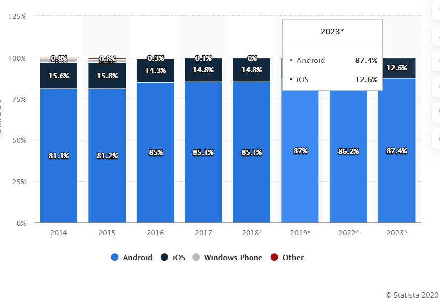 Android vs iOS apps: Which are better for a startup? 2