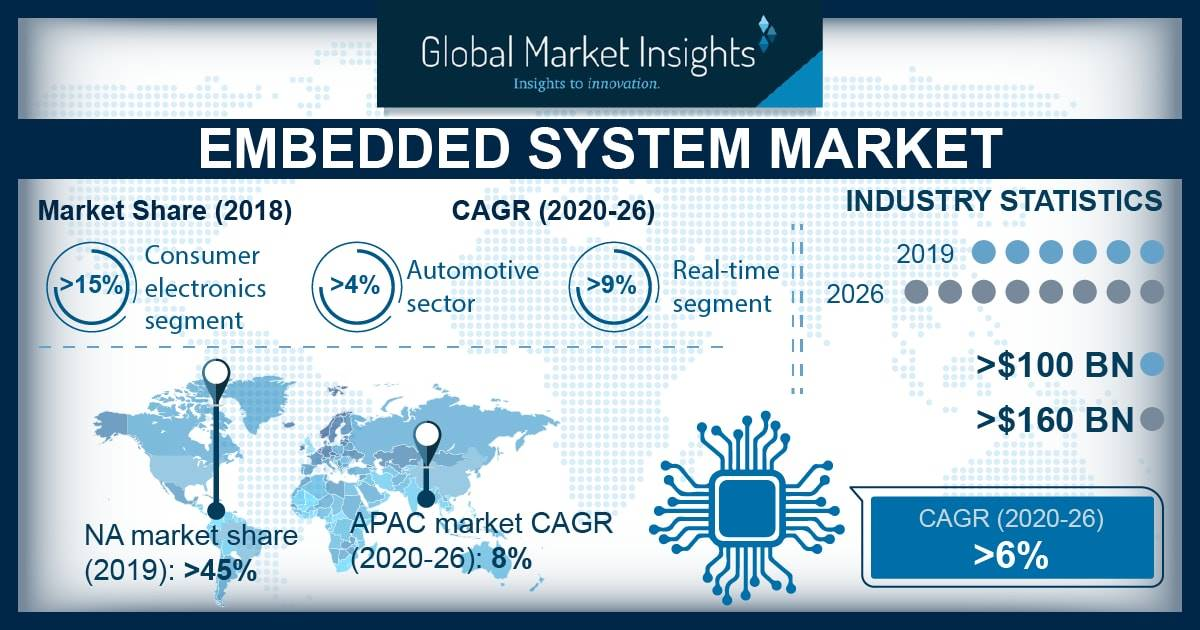 Embedded System Market is set to surpass USD 160 billion by 2026 1