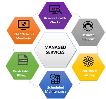 Get an overview about Managed IT services 1