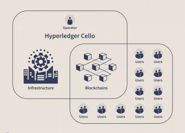 What is Blockchain-as-a-Service & its Business Benefits? 5