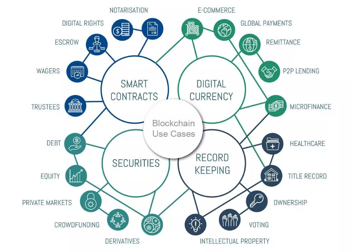 What is Blockchain-as-a-Service & its Business Benefits? 3