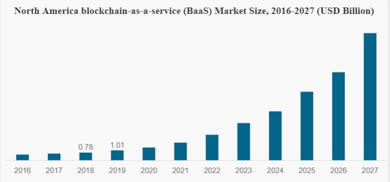 What is Blockchain-as-a-Service & its Business Benefits? 2