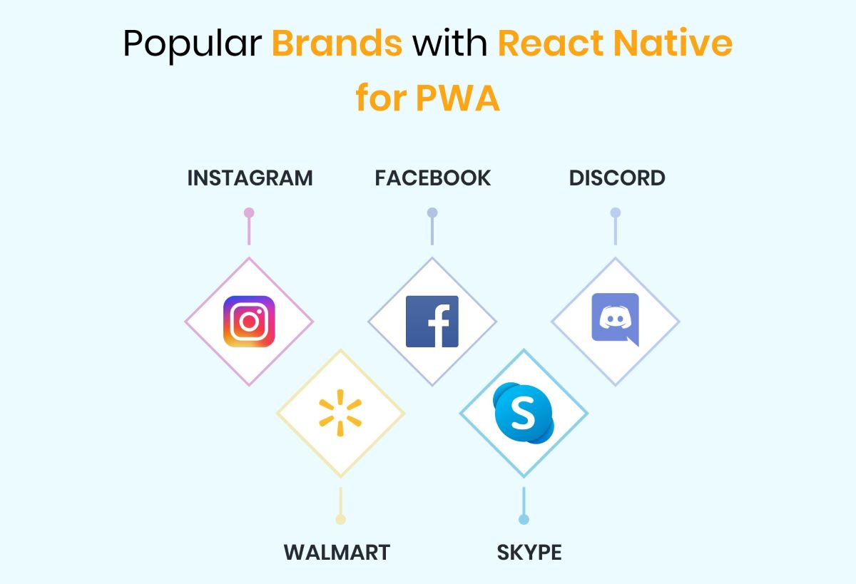Hard Core Reasons To Opt React Native For PWA Development 2
