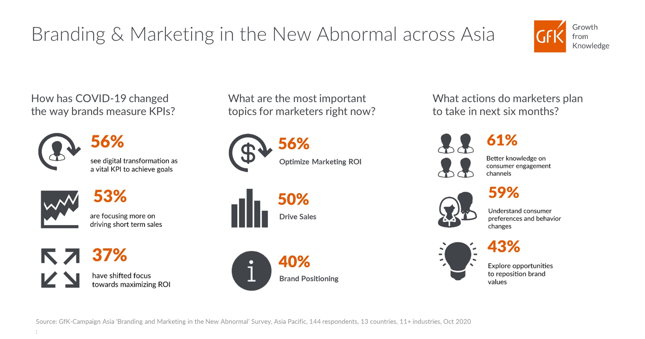 43% of brands and marketers finding ways to measure and optimize business: GfK Survey 1