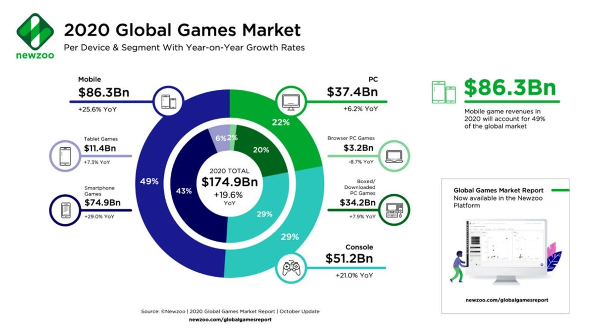 Gaming Industry Revenues Boosted by Global Pandemic 1