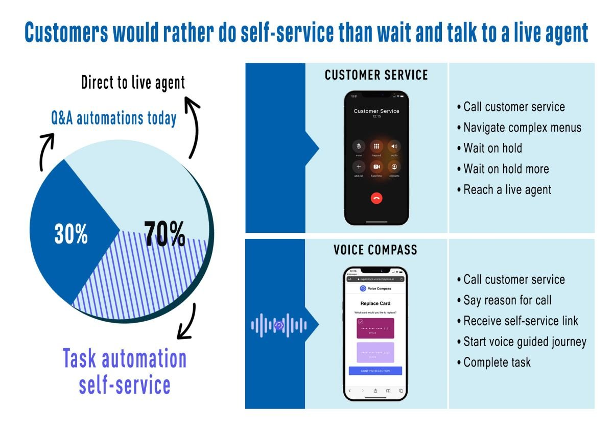Voice Technology is the Future of Customer Support 1